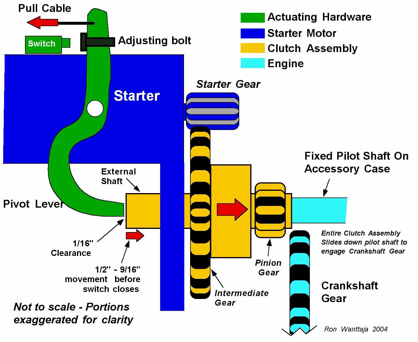 Engine clutch shaft engine free engine image for user for How a starter motor works